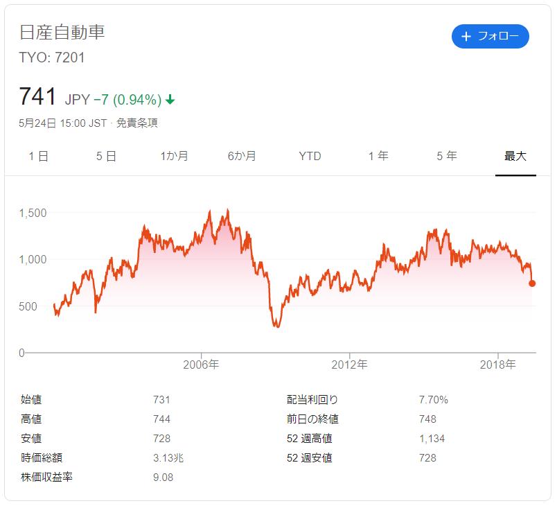 今日 の s 株 明日 の s 株