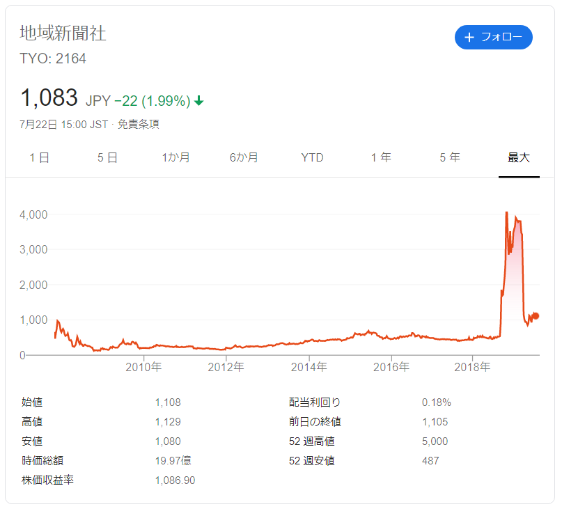 地域新聞社の株価推移