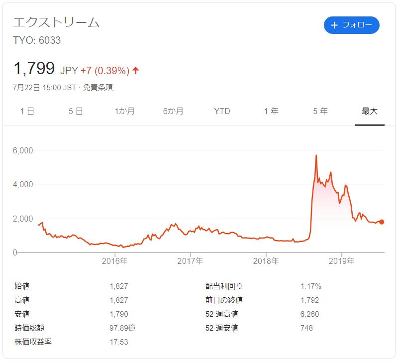 エクストリームの株価推移