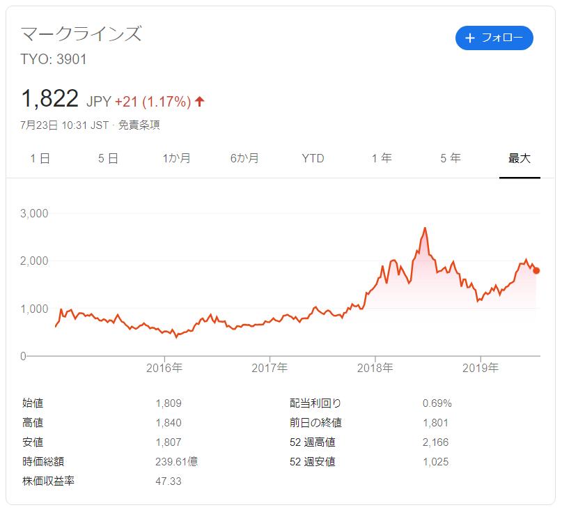 マークラインズの株価推移