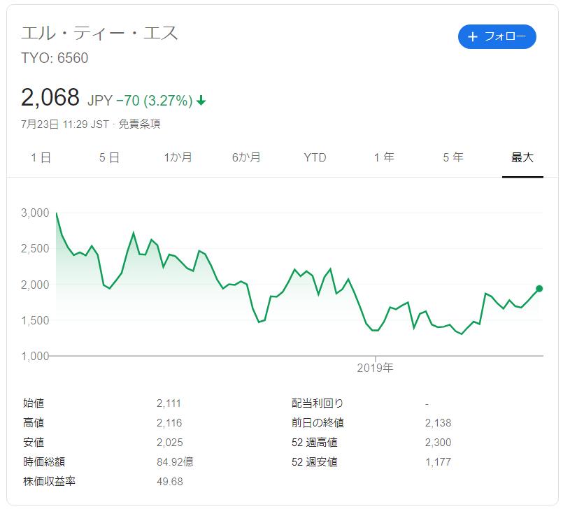 エルティーエスの株価推移
