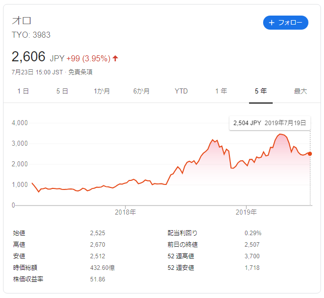 オロの株価推移