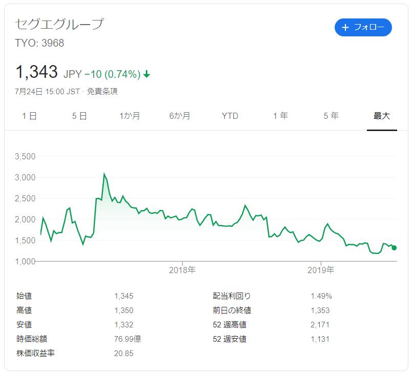 セグエグループの株価推移