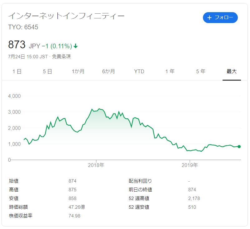 インターネットインフィニティの株価推移