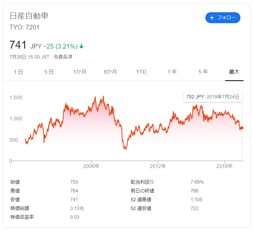 日産自動車の株価推移
