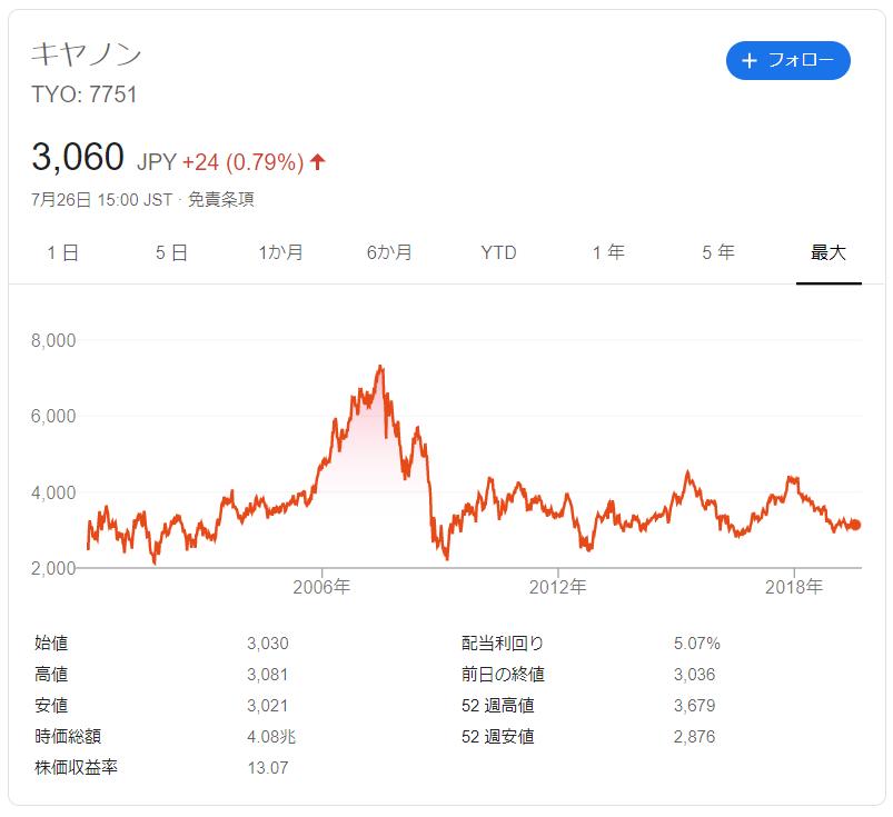 キャノンの株価推移