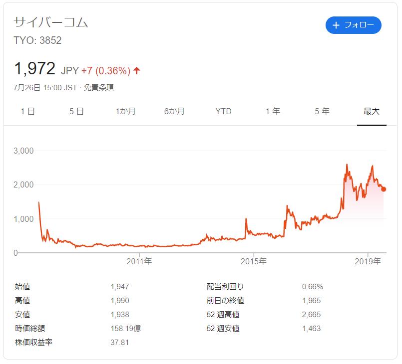 サイバーコムの株価推移