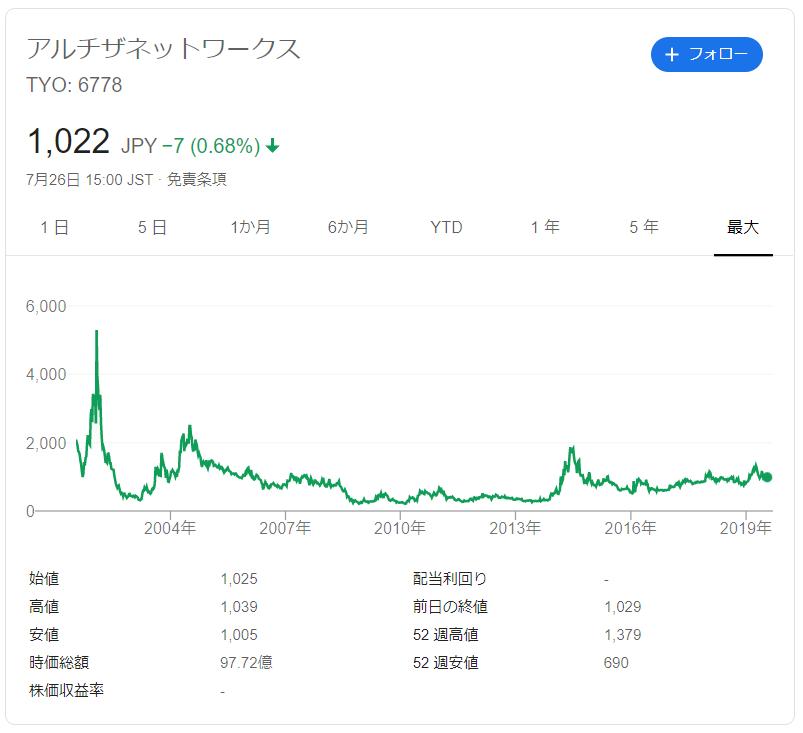 アルチザネットワークスの株価推移