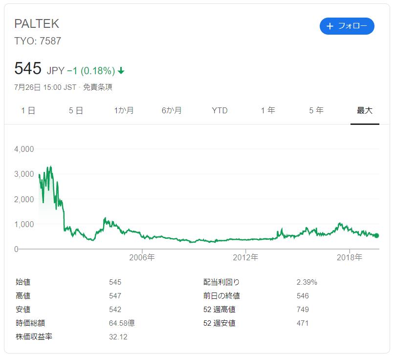 PALTEKの株価推移