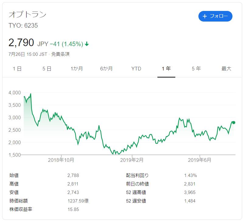 オプトランの株価推移