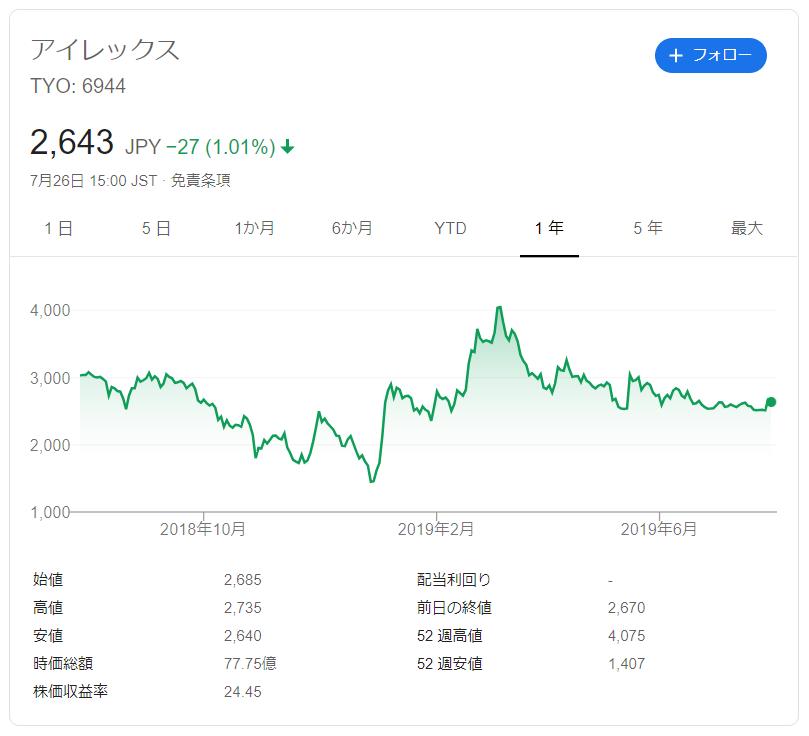 アイレックスの株価推移