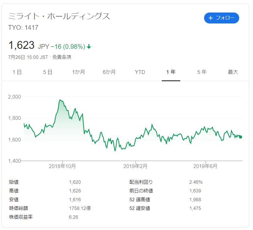 ミライトホールディングスの株価推移