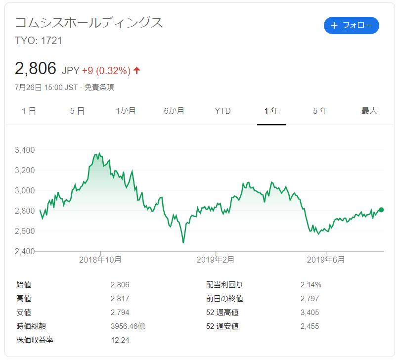 コムシスホールディングスの株価推移
