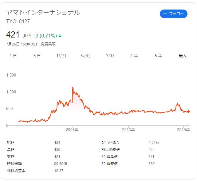 ヤマトインターナショナルの株価推移