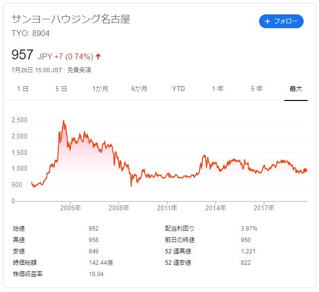 サンヨーハウジングの株価推移