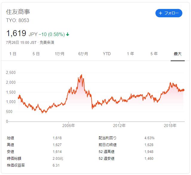 住友商事の株価推移