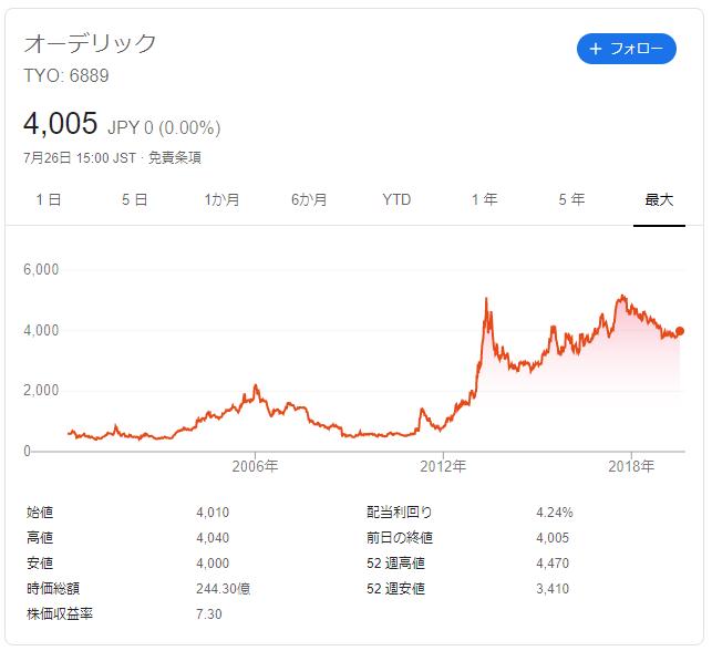 オーデリックの株価推移