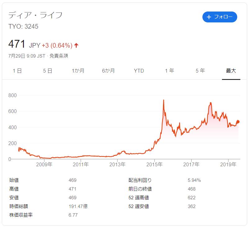 ディアライフの株価推移