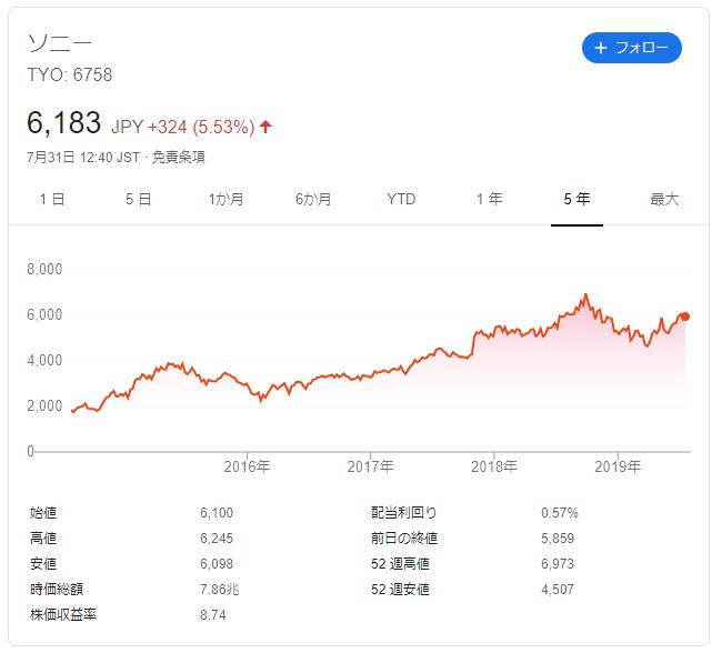 ソニーの株価推移