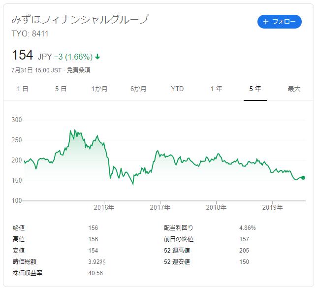 みずほフィナンシャルグループの株価推移