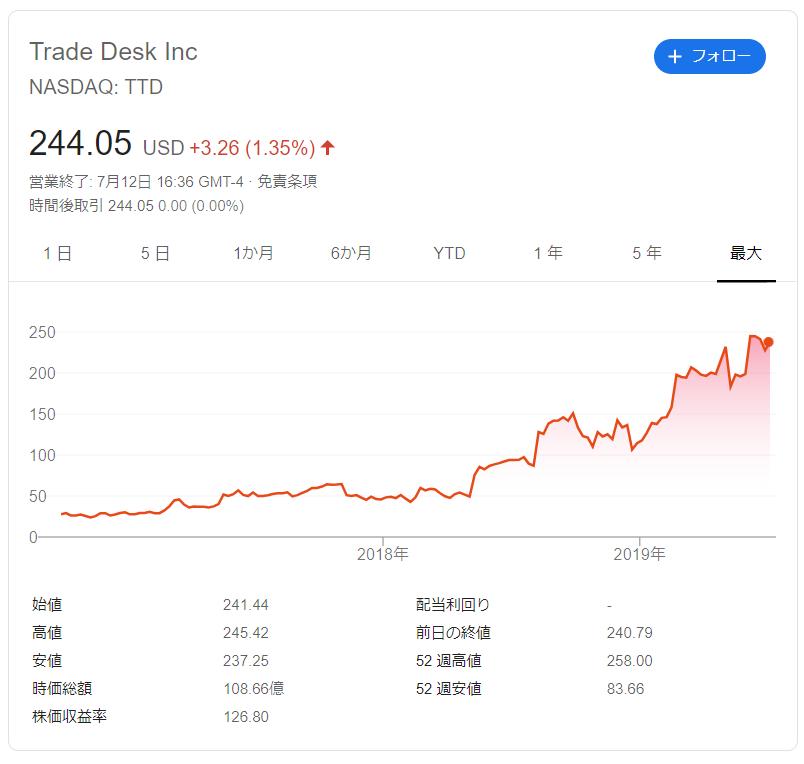 株 おすすめ 米国