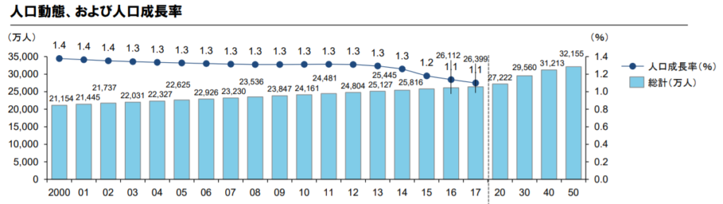 インドネシアの人口推移