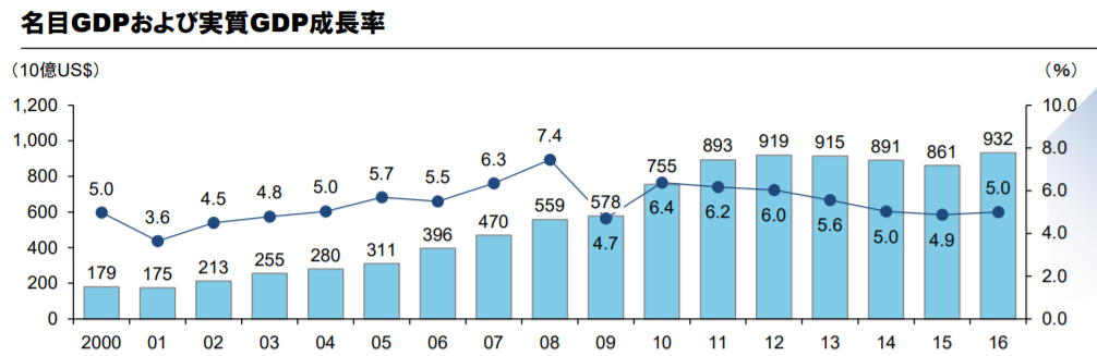 インドネシアの経済成長率推移