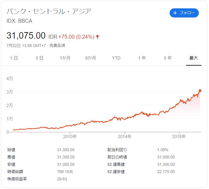 バンクセントラルアジアの株価推移