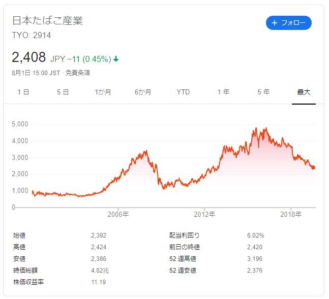 JTの株価推移