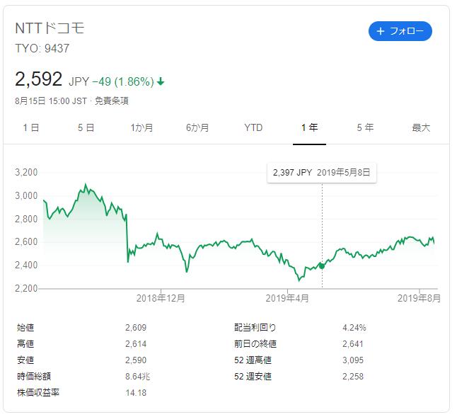 NTTドコモの株価推移