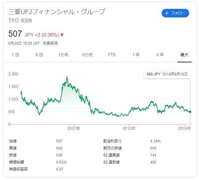 三菱UFJフィナンシャルグループの株価推移