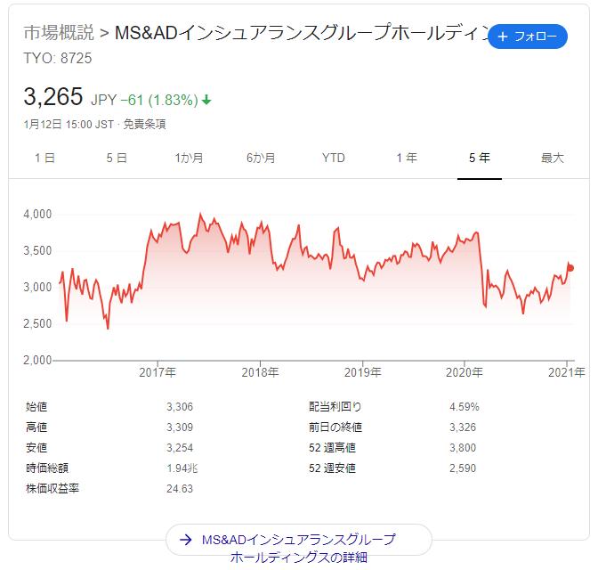 住友 株価 三井 海上
