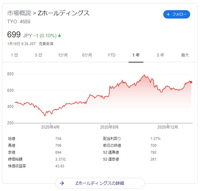 ゼット ホールディングス 株価
