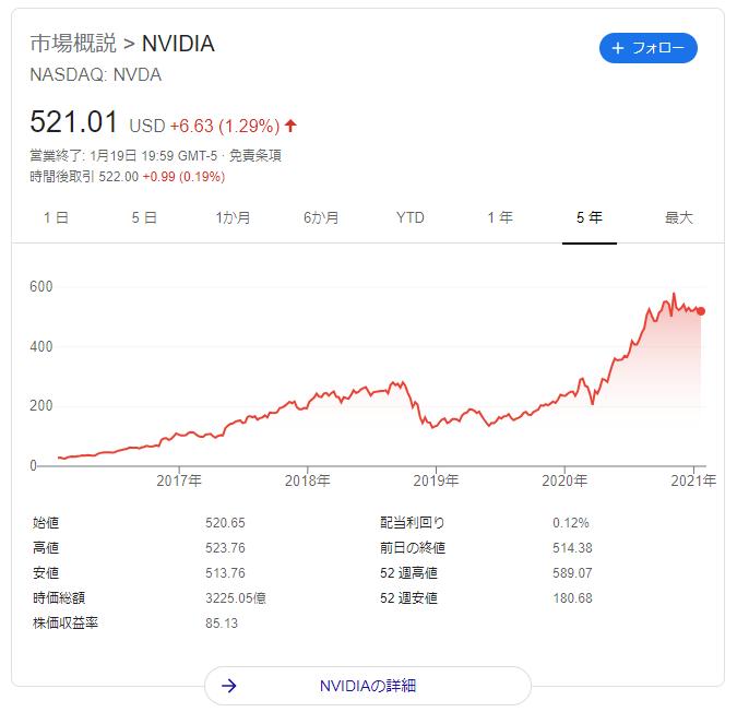 エヌビディア 株価 推移