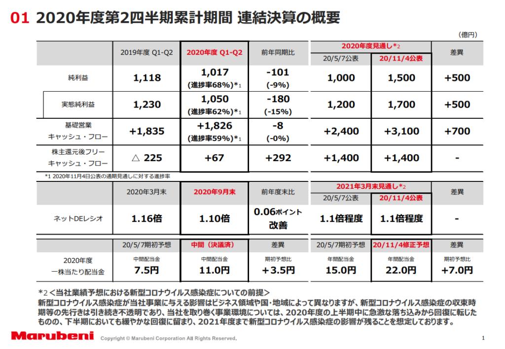 丸紅 株価