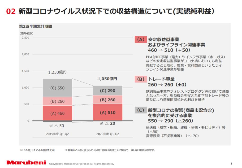 株価 丸紅 丸紅【8002】株の基本情報 株探(かぶたん)